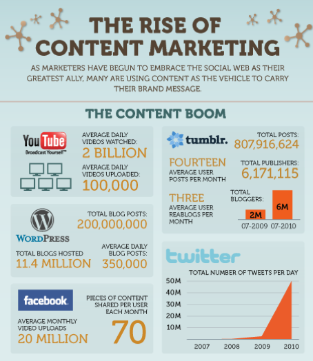 How to Optimize your Marketing Efforts with Content Marketing!