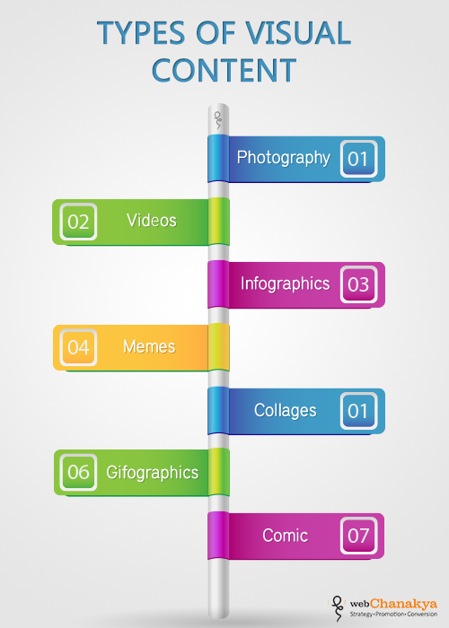 Visual Content Marketing : The Next Step for Branding, Lead and Conversion