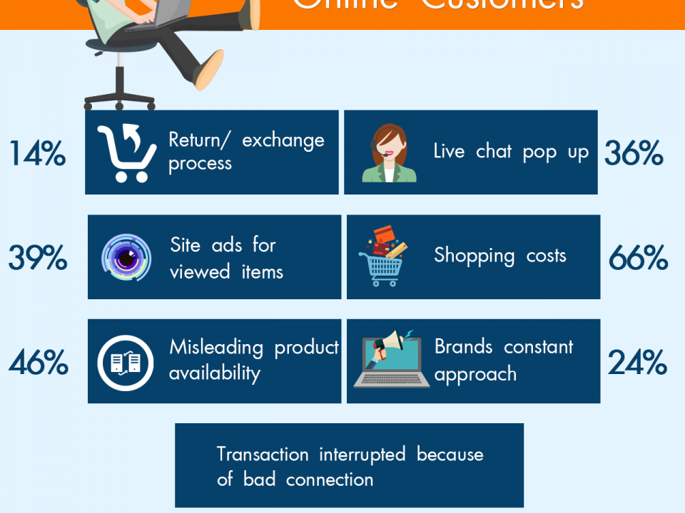 Top 7 pet peeves of online customers