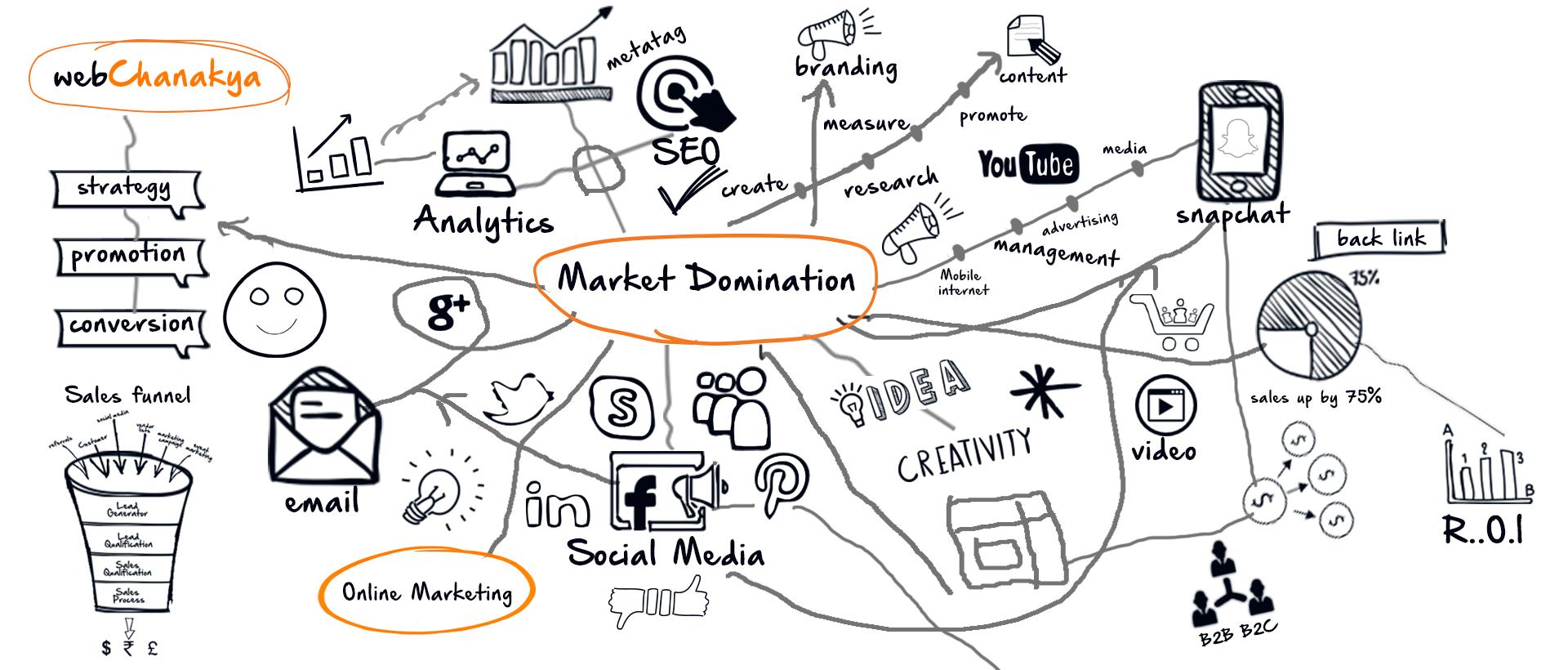 Market Domination