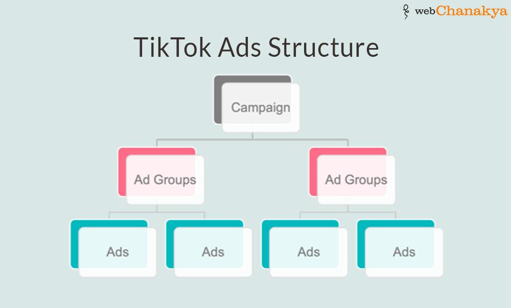 tiktok ads structure